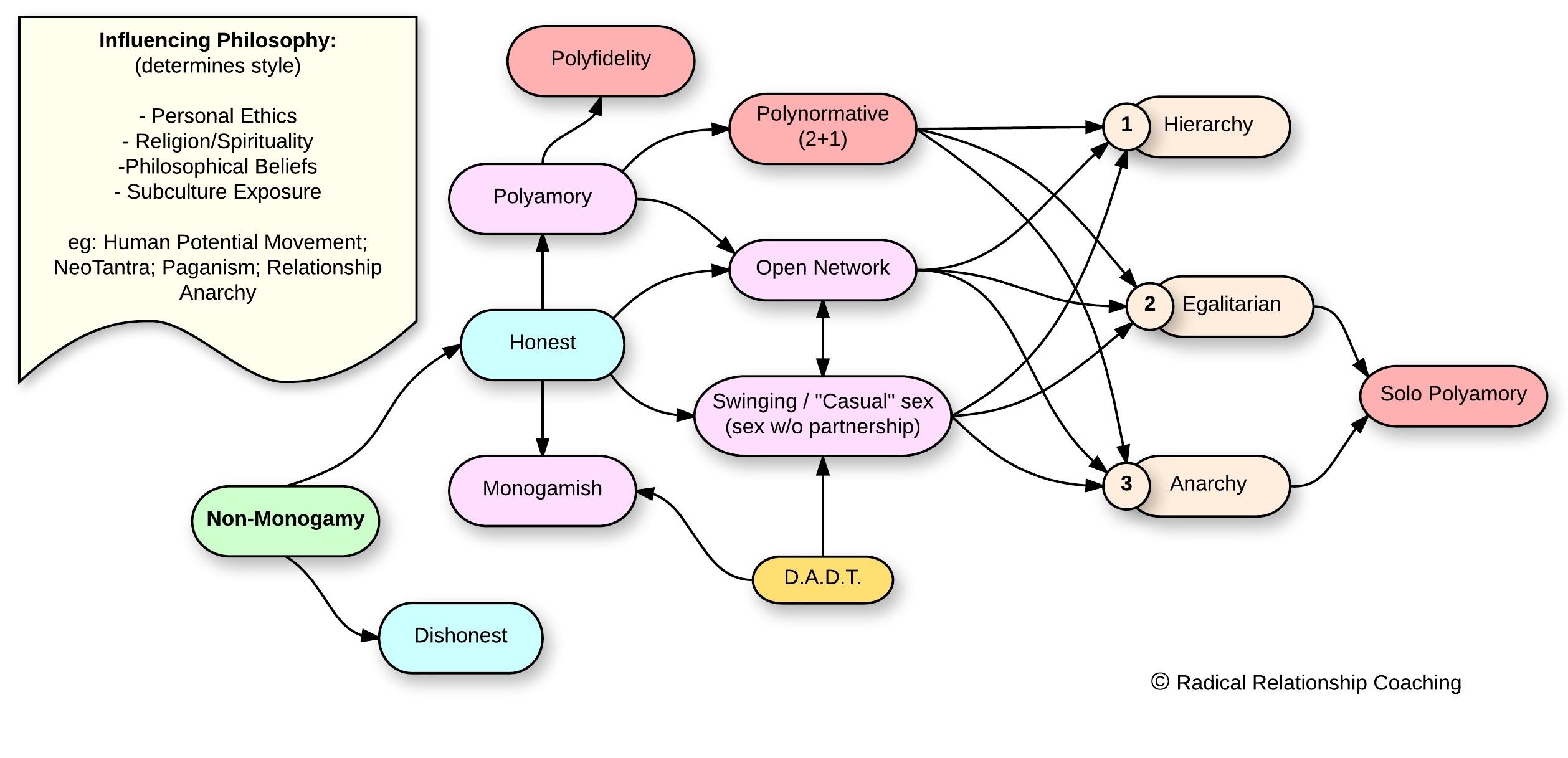 Non-monogamy diagram - Page 1 (1)